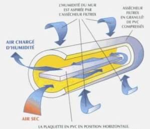 Comment stopper les remont es capillaires le bricolage for Prix traitement remontee capillaire