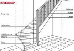 escalier droit construction